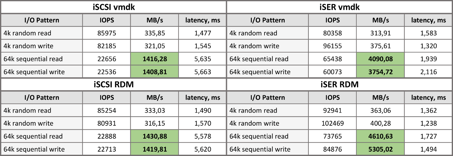 Software iSCSI Adapter and RDMA iSER testing metrics