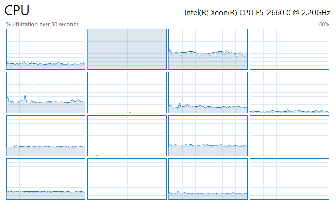 VM processor's loads during testing with 4-KB blocks