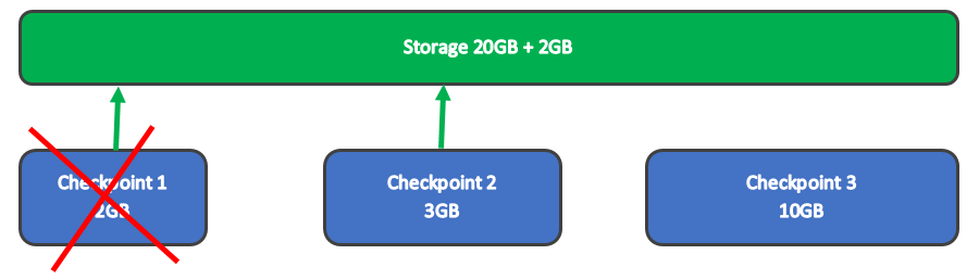 Deletion Checkpoint Subtree - example - 20 gb +2 gb