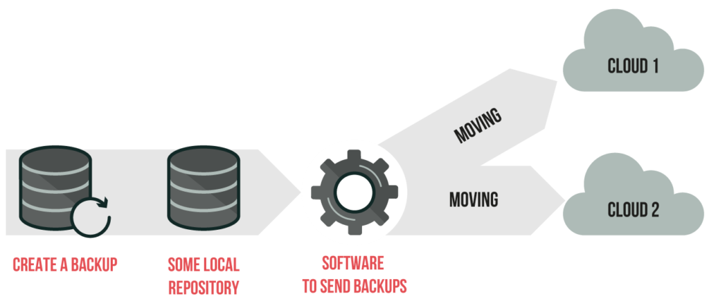 Some solutions create backups and move it to the repository