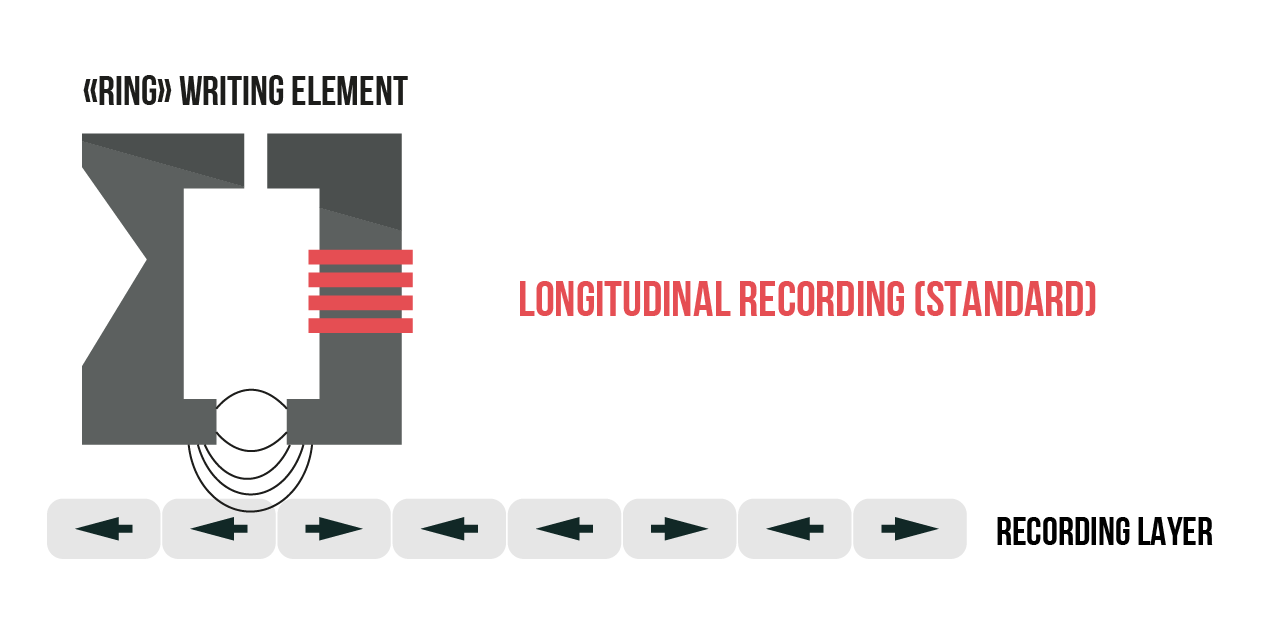 Longitudinal magnetic recording