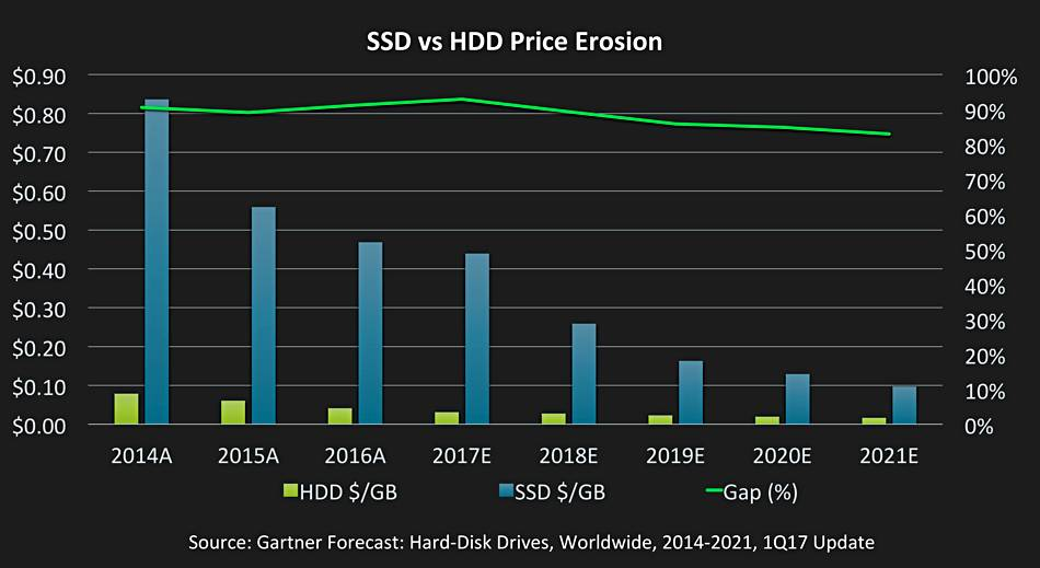 SSD vs HDD Price Erosion