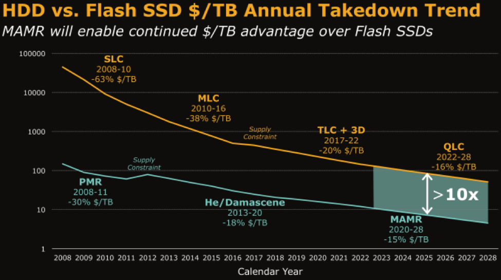 HDD vs. Flash SSD $/TB Annual Takedown Trend