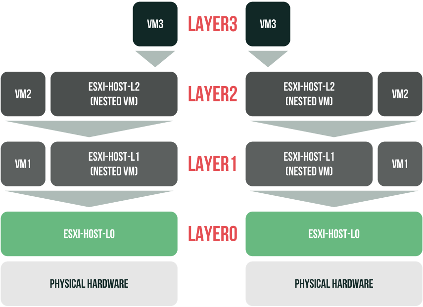 Nested virtualization technology use cases