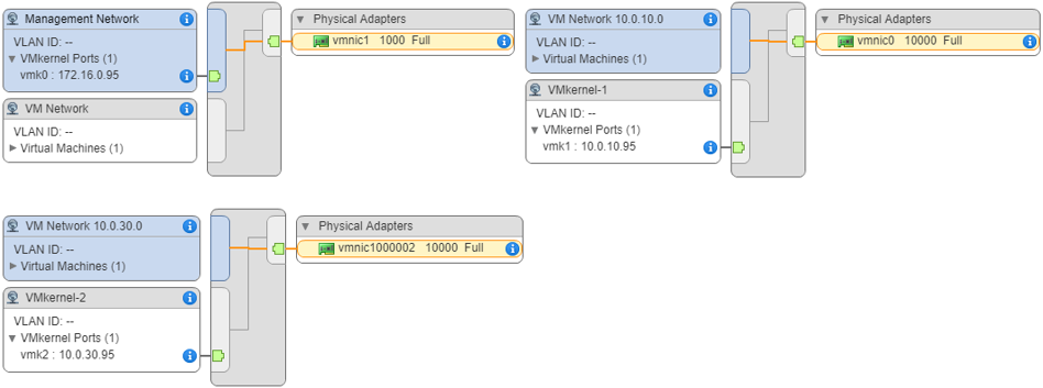 Connecting to the virtual switches on server 172.16.0.95: