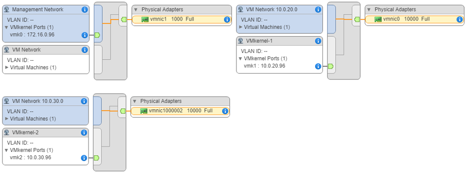 Connecting to the virtual switches on server 172.16.0.96: