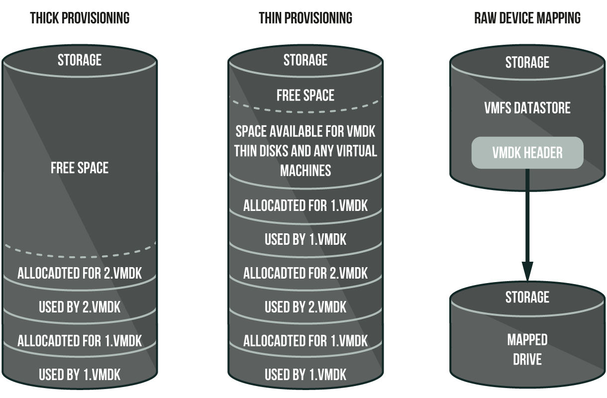 Physical structure of different virtual machine