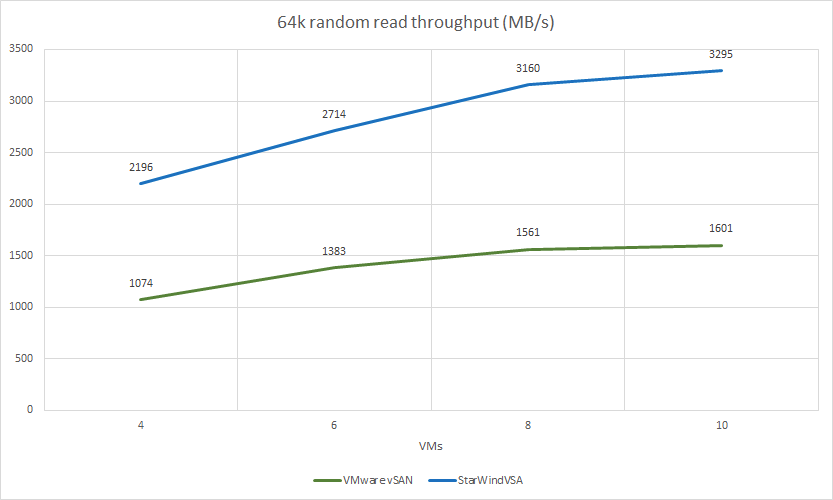 64k random read throughput (MB/s)