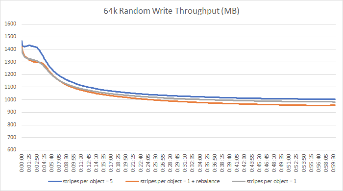 64k random write throughput (MB)