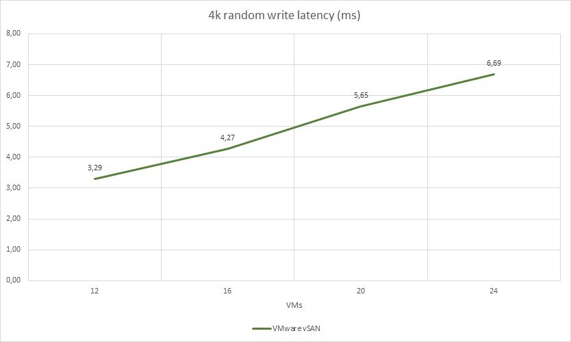 4k random write latency (ms)
