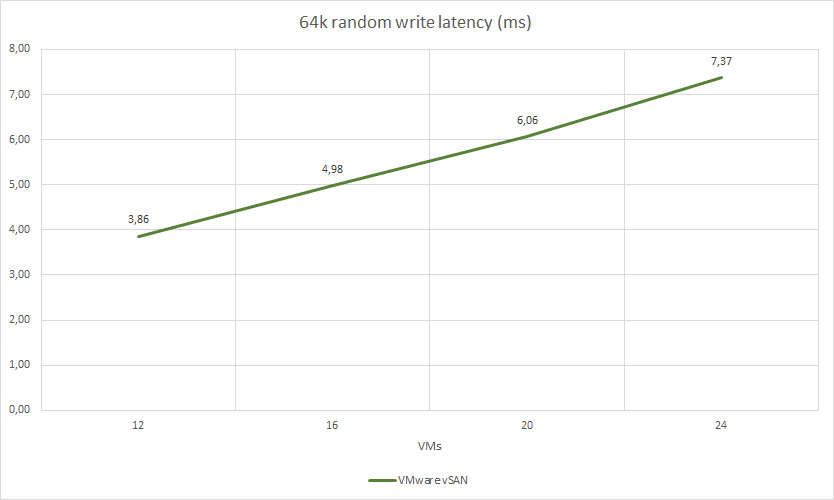 64k random write latency (ms)