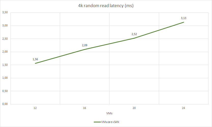 4k random read latency (ms)
